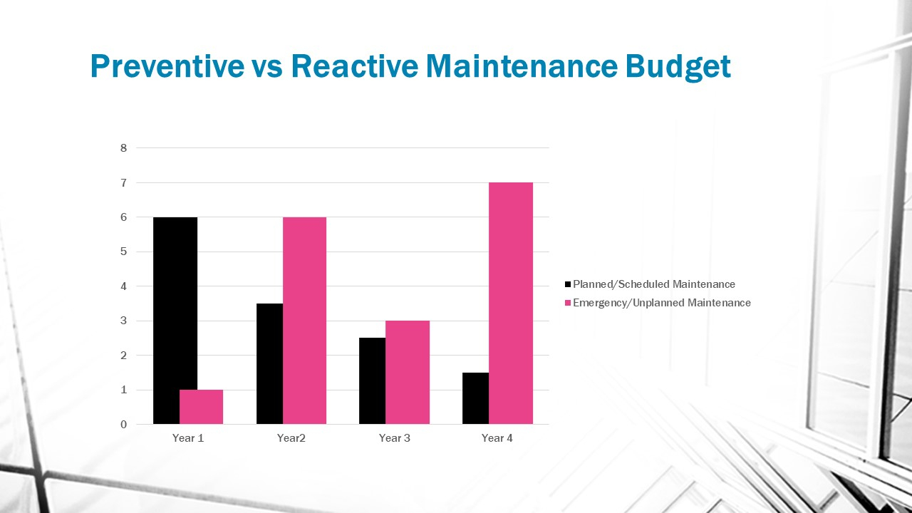 Reactive versus Preventive Maintenance